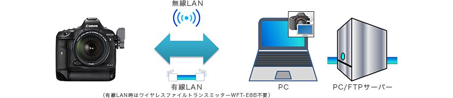 図:カメラアクセスポイント(AP)接続