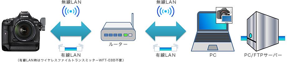 図:インフラストラクチャー接続