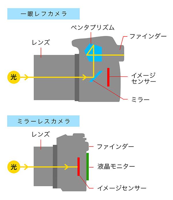 https://cweb.canon.jp/eos/special/beginner/column6/img/column6_img_02.jpg