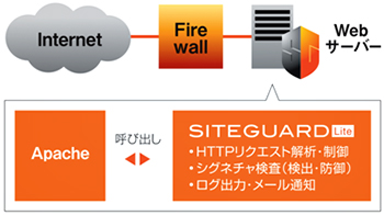 ホスト型WAF SiteGuard  Server Edition