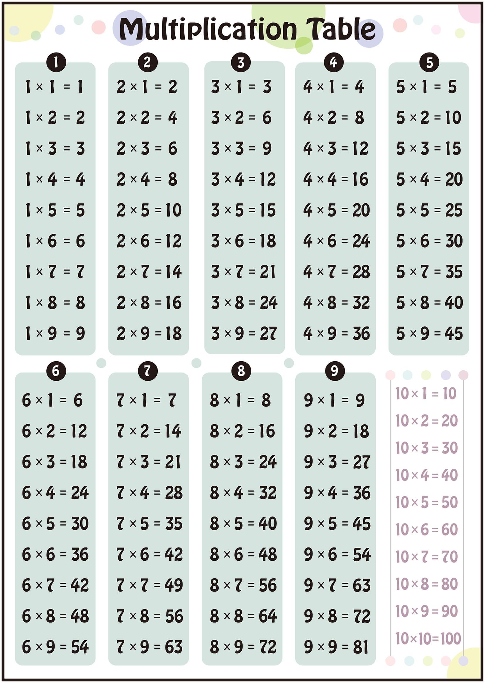 何枚も印刷して 色んなところで覚えよう 学習ポスターの定番 九九の暗記表 P Note