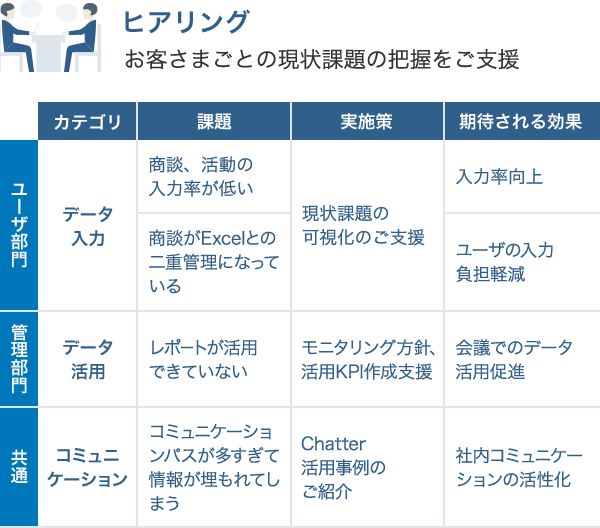 定着化支援(Salesforce活用・定着伴走支援サービス):キヤノン